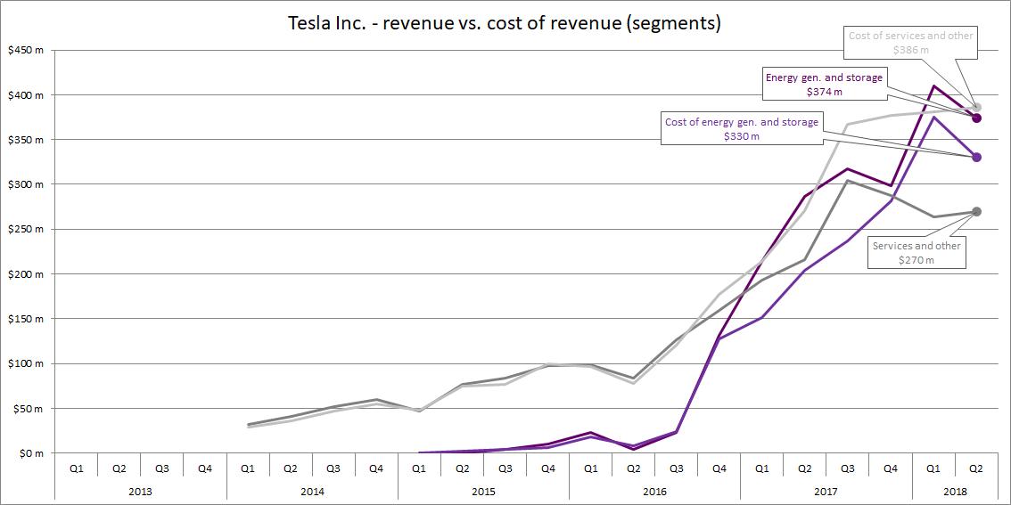 Tesla Endgame
