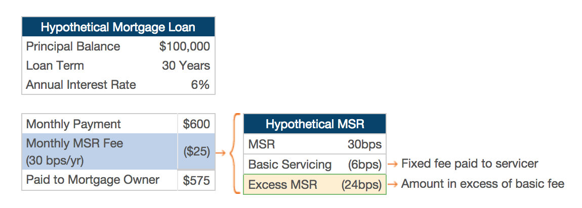 The Risks Of The MSR Model - New Residential Investment Corp
