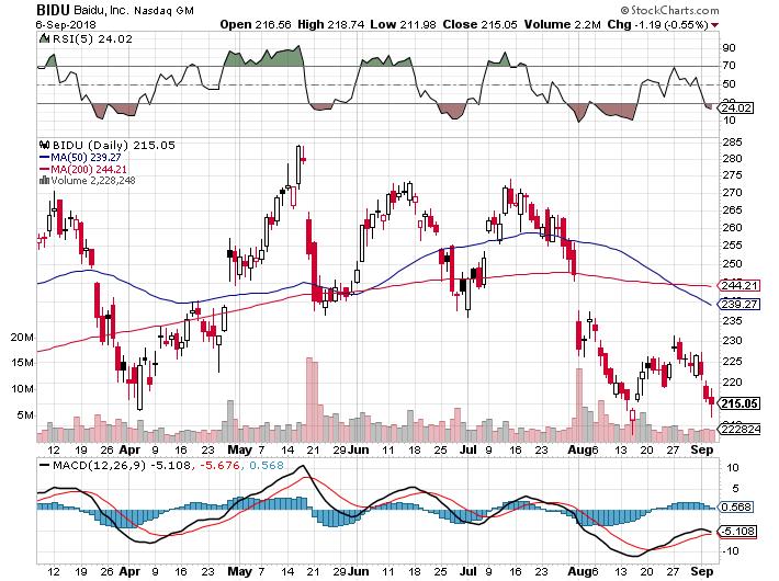 Baidu: Waiting For A Swing - Baidu, Inc  (NASDAQ:BIDU) | Seeking Alpha