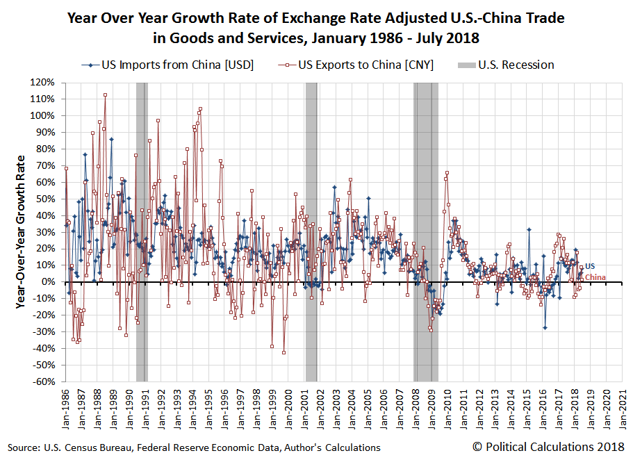 In The Absence Of Its Strategy To Minimize Economys Intake US Goods And Services Near Zero Growth Rate Chinas Imports
