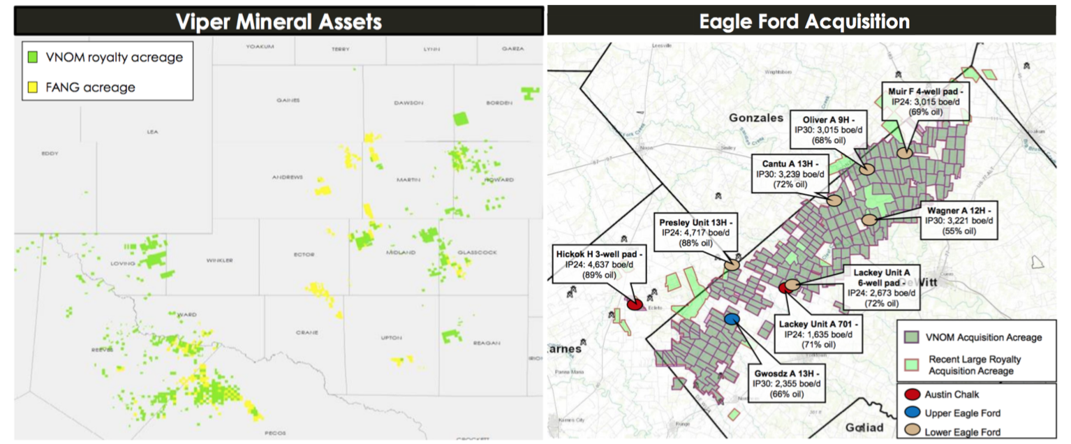 The Oil Royalty Companies Get An Exposure To Rising Price At Cmd Concentrate Trace Mineral 250 Drops Fig 6 Maps Showing Assets Of Viper Energy Partners In Permian Basin And Eagle Ford Trend Source