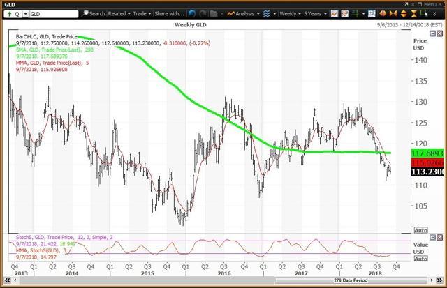 Chart Mingguan Untuk The Gold ETF