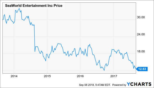SeaWorld Is Up 120% And May Still Climb - SeaWorld Entertainment
