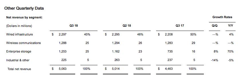 Broadcom Ignoring What The Market Wants Broadcom Limited Nasdaq