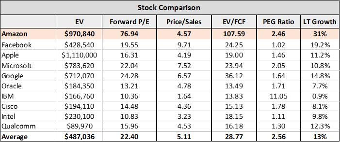 Amazon 5 Reasons To Avoid This Stock Amazon Inc Nasdaq