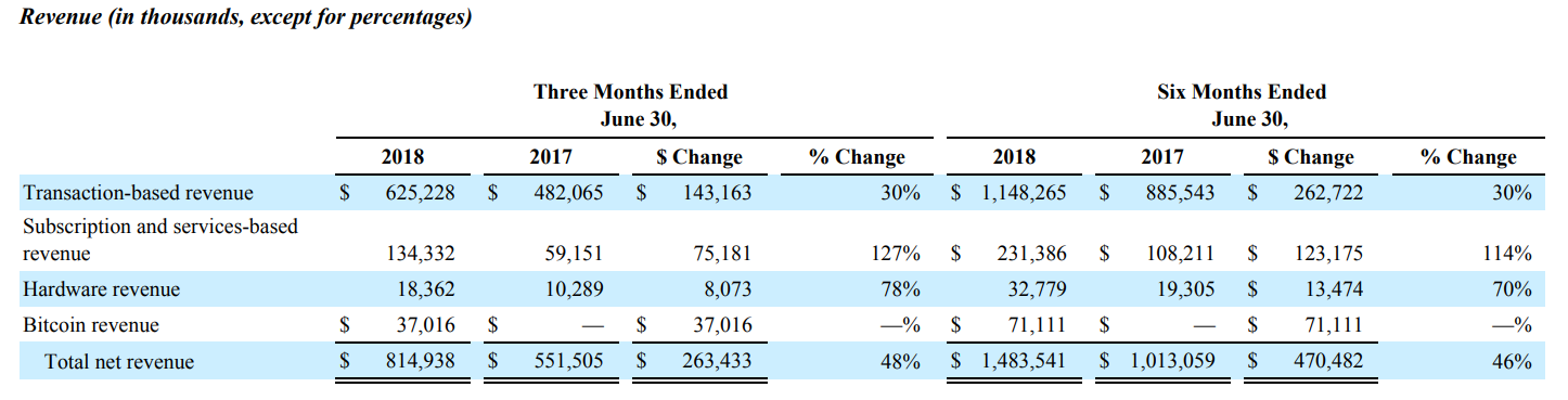 Square: Opportunity Not To Miss - Square, Inc  (NYSE:SQ