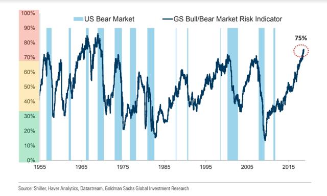 Goldman Sachs Bull-Bear Indicator