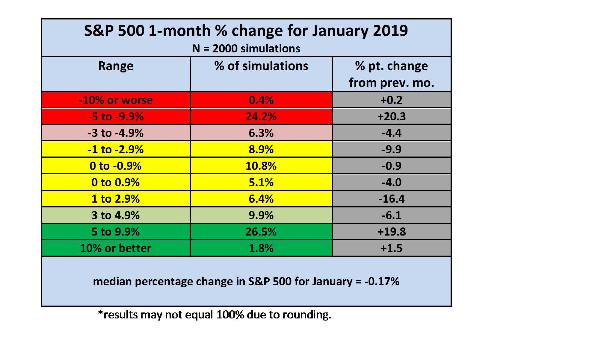 Monthly S&P 500 Outlook For January 2019: The Return Of Fat Tails