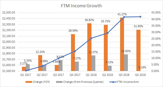passive income growth