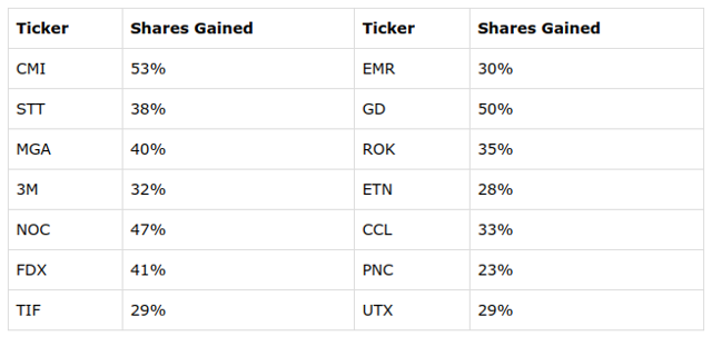 share gain table