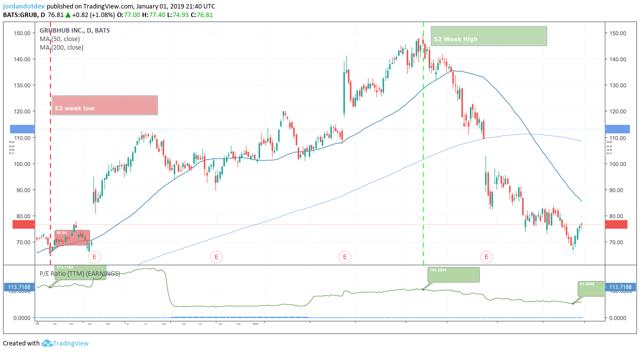 Grubhub P/E Ratio (52-wk High / Low) TradingView