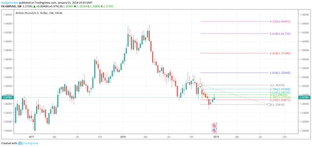 GBP/USD Retracement