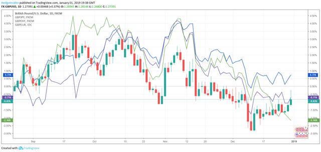 GBP/USD FX Comparisons