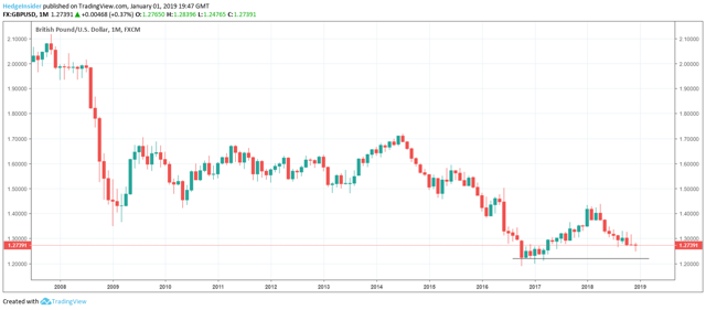 GBP/USD 1.22