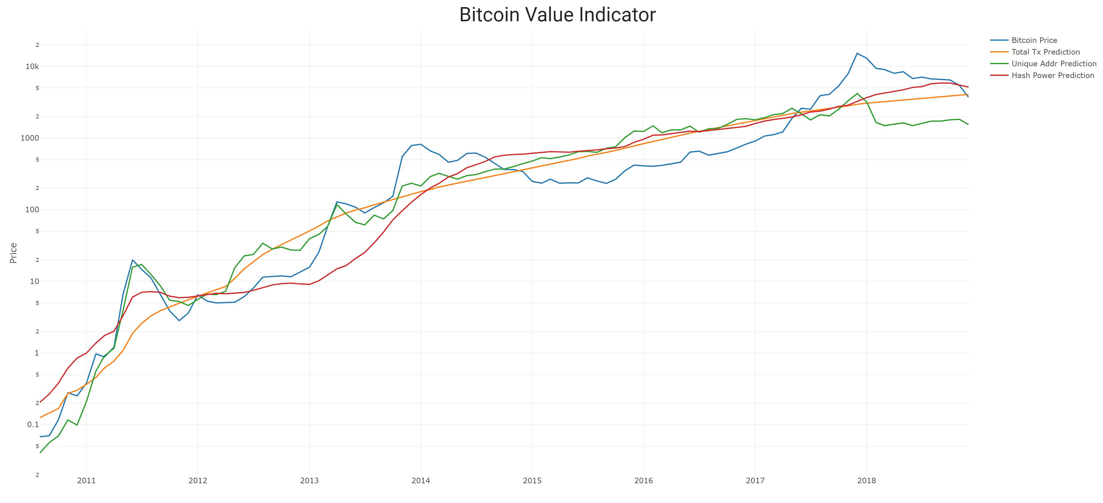 Bitcoin Value Indicator Chart January 2019