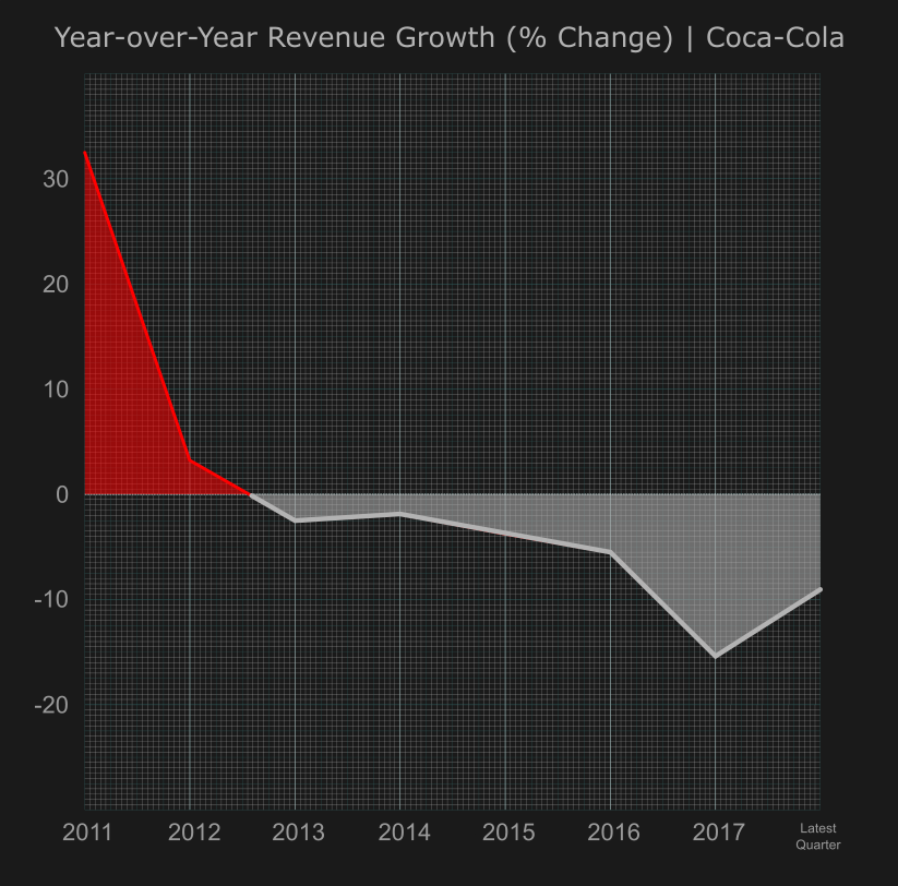 Coca-Cola: Difficult To Mask Its Bitter Aftertaste - The Coca-Cola