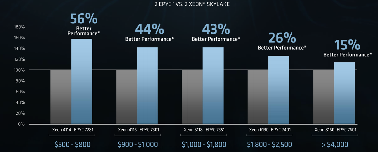 AMD: My Top Tech Pick For 2018 Was The S&P 500's Top