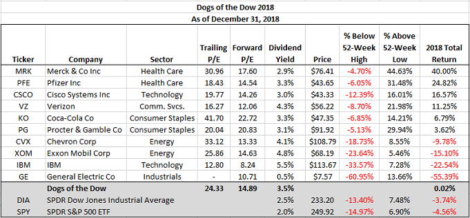 Dogs Of The Dow A Winning Strategy In 2018