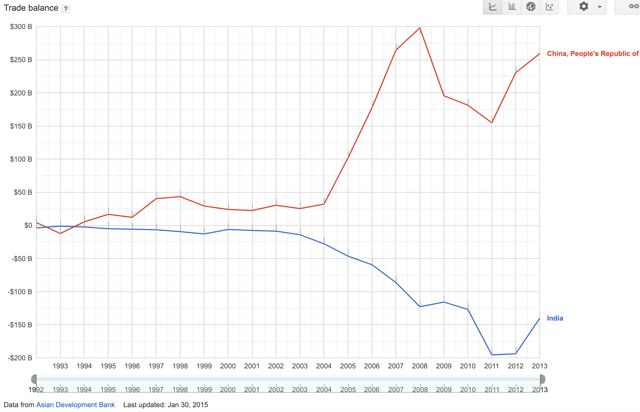 China vs India Trade Balance Surplus Deficit Current Account