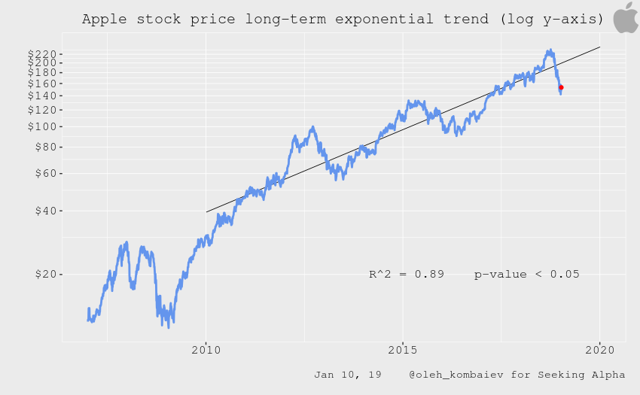 Apple stock price long-term exponential trend