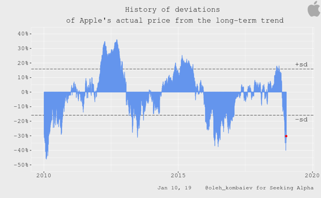 History of deviations of Apple