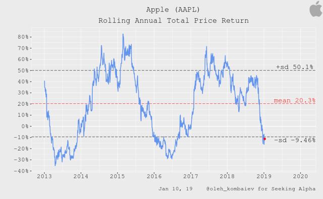 Apple Rolling Annual Total Price Return