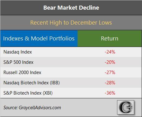 GraycellAdvisors.com ~ Bear Market Decline 2018