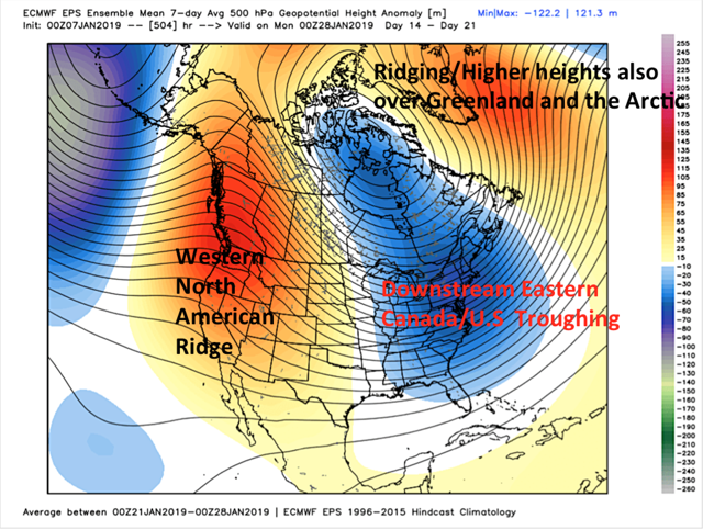 Figure 5: 0Z Jan. 7 ECMWF Weeklies 500 mb Heights depicting a colder change to the pattern (Week 3) Jan. 21-28 timeframe (Warm West US vs. Cold East US). GFS, GEFS, GEM amongst models that show similar pattern