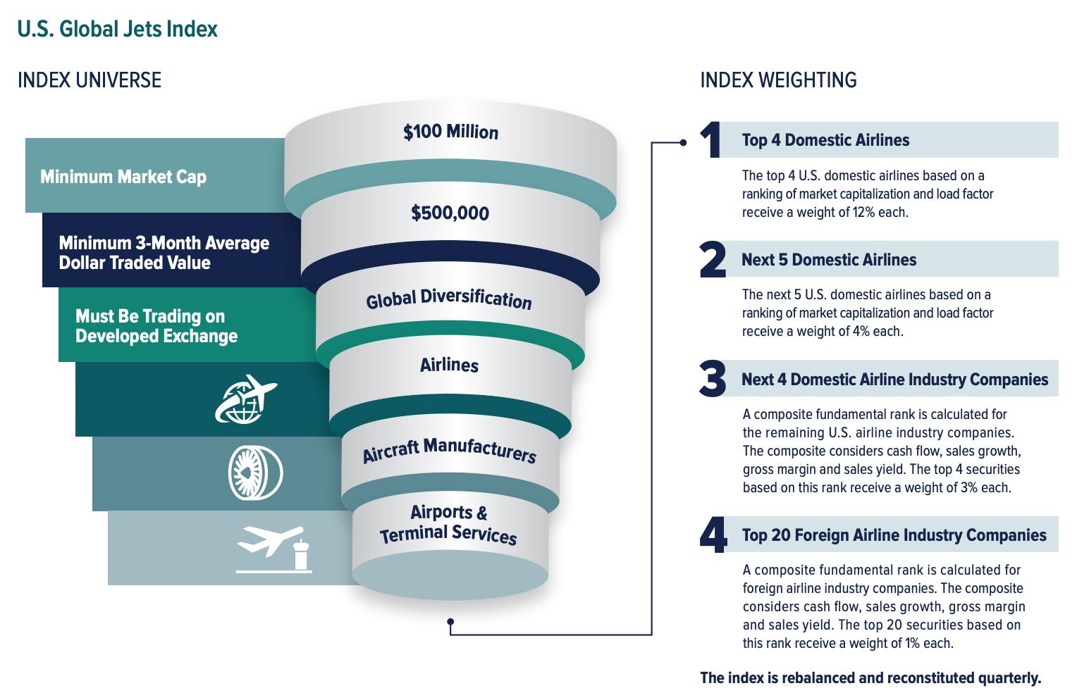 U S  Global Jets ETF - The Best Alternative For Airline