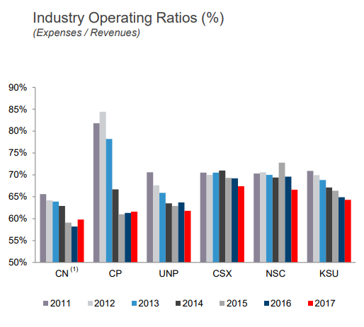 Industry Operating Ratios (%) (Expenses / Revenues) 85% 75% 70% 65% 55%