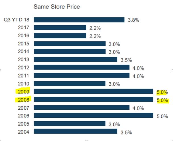 Same Store Price Q3 YTD 18 2017 2016 2015 2014 2013 2012 2011 2010 2009 2008 2007 2006 2005 2004 2.2% 2.2% 3.0% 3.0% 3.8% 3.5% 5.0% 5.0% 5.0% 3.5%