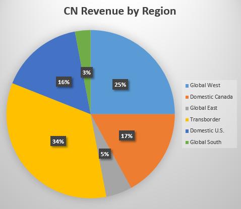 CN Revenue by Region • Global West • Domestic Canada • Global East Transbor der • Domestic U.S. • Global South