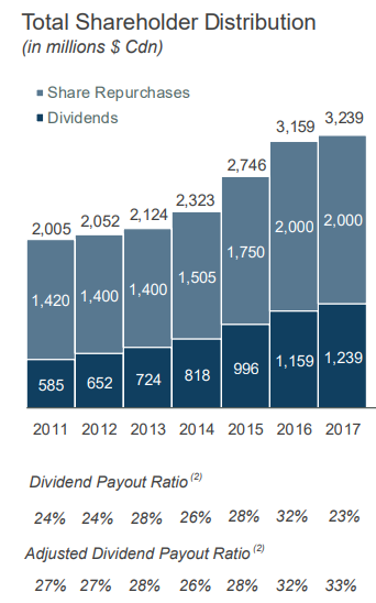 Total Shareholder Distribution (in millions $ Cdn) • Share Repurchases • Dividends 2323 2,052 2124 2,005 3,239 3, 159 2.746 2,000 1,750 1,505 1,420 1,400 1,400 585 652 724 818 2011 2012 2013 2014 2015 Dividend Payout Ratio 24% 24% 28% 26% 28% Adjusted Dividend Payout Ratio 27% 27% 28% 26% 28% 1,159 2016 32% 32% 2,000 1,239 2017 23% 33%