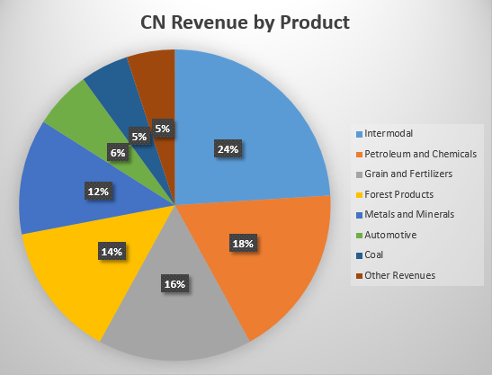 CN Revenue by Product 24% 14% • Intermodal • Petroleum and Chemicals • Grain and Fertilizers Forest P mdu Cts • Metals and Minerals • Automotve • coal • Other Revenues