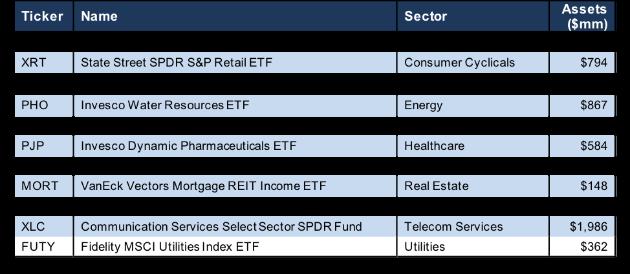 Best Sector ETFs 4Q18