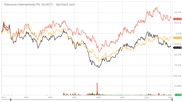 7-Year Weekly Chart of BHP, Glencore, and Rio Tinto
