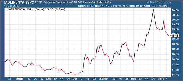 NYSE Advance-Decline Line vs. S&P 500 Index