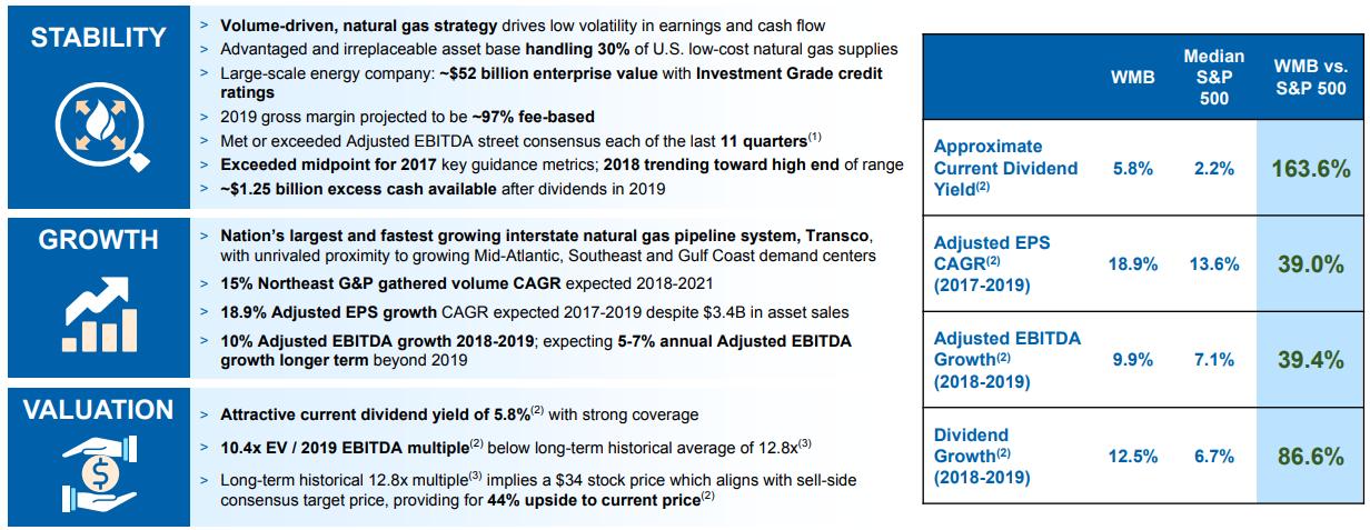Williams Companies: Growing $30 Billion Midstream