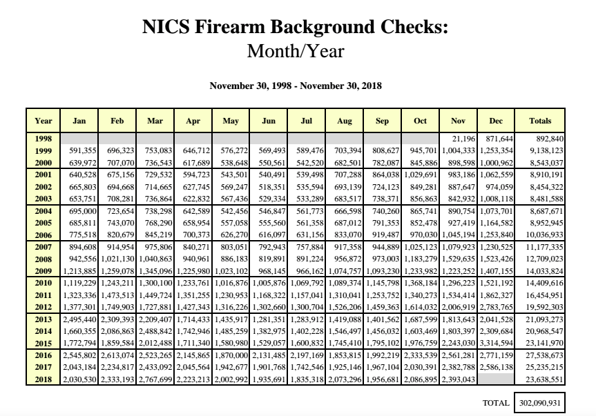 Shot Show 2019: What Did 2018 NICS Data Show?