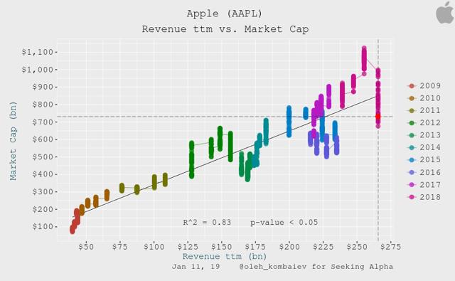 Apple Revenue ttm vs. Market Cap