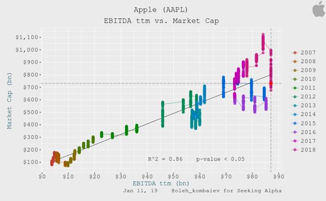 Apple EBITDA ttm vs. Market Cap
