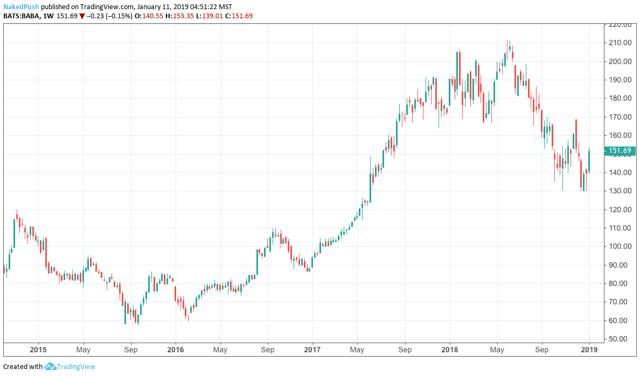 Alibaba Stock To Fall