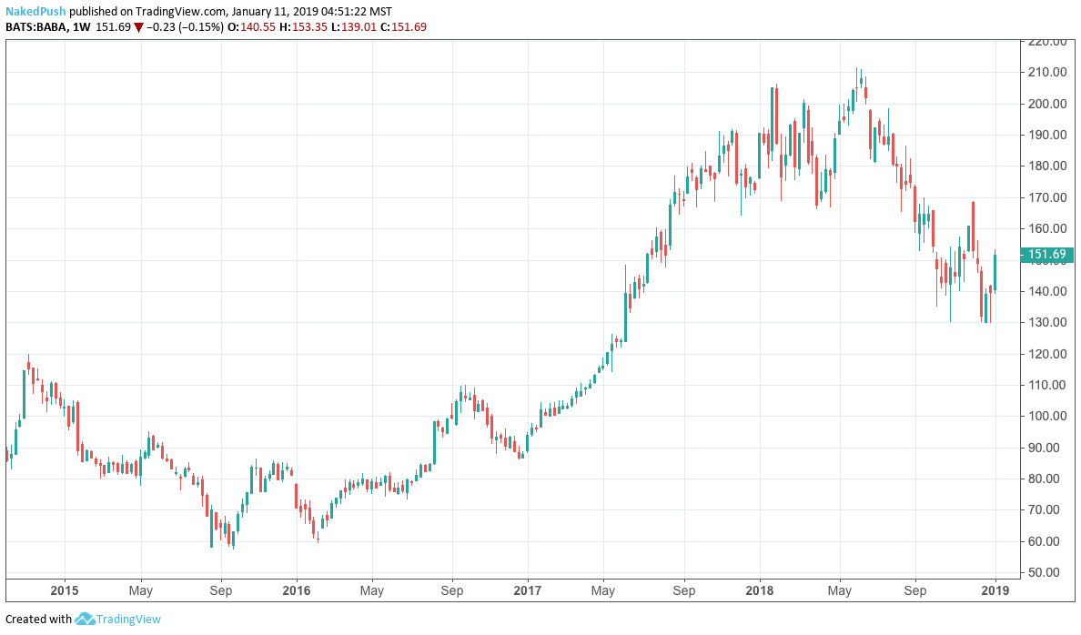 Alibaba Stock Are Their Fortunes About To Change Nyse Baba Seeking Alpha Find market predictions, baba financials and market news. alibaba stock are their fortunes about