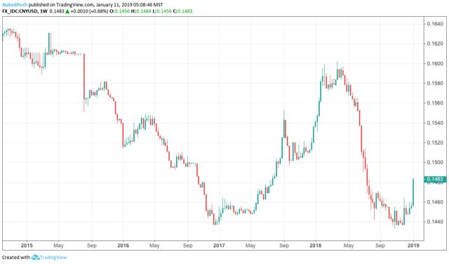 PBOC raises trade band on CNY