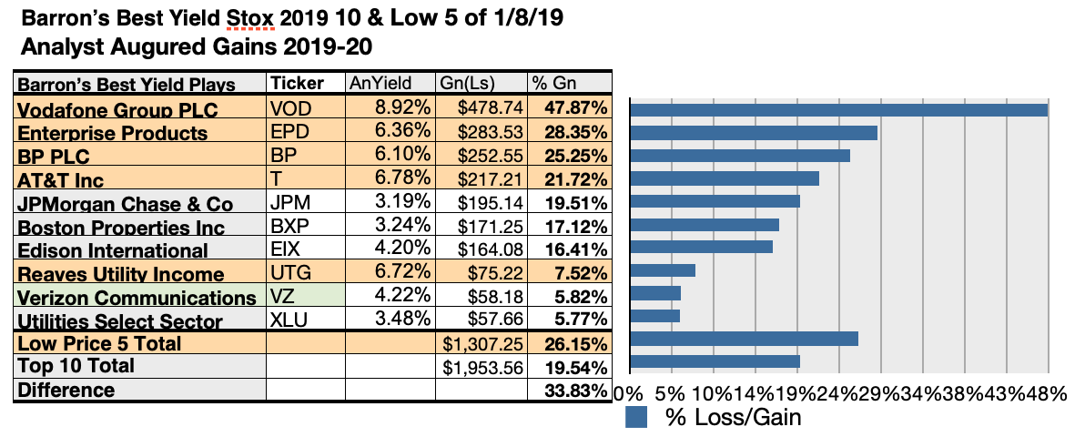 Barron's List Of Best Yield Plays For 2019 Turns To Verizon