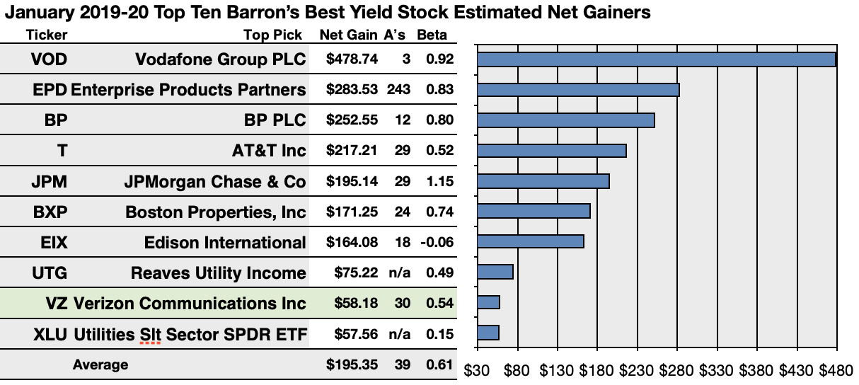 Best Dividend Stock 2020 Barron's List Of Best Yield Plays For 2019 Turns To Verizon For