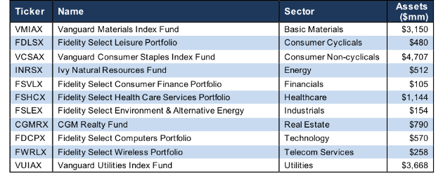 How To Find The Best Sector Mutual Funds: Q4 2018 | Seeking