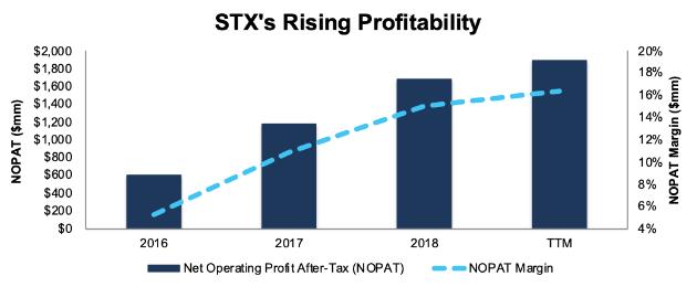 STX Profitability
