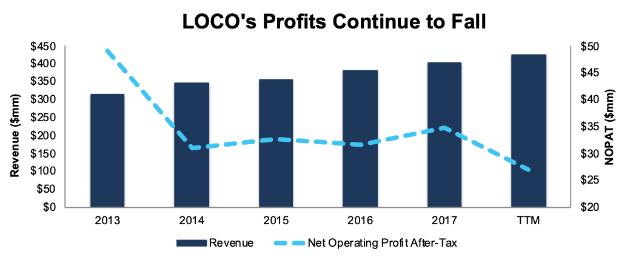 LOCO Falling Profits