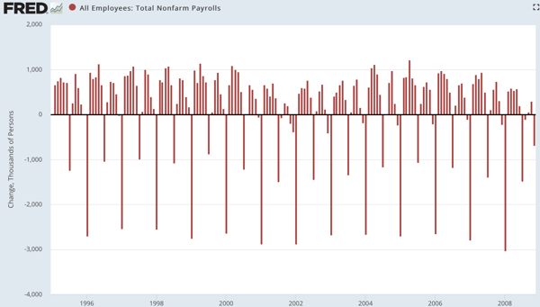 All Employees Total Nonfarm Payrolls FRED St Louis Fed